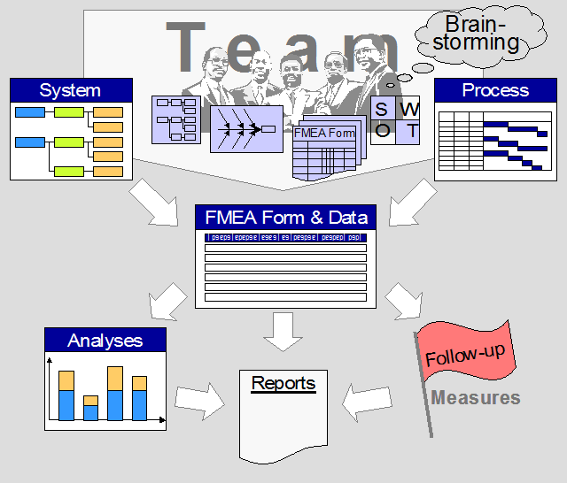Elements of the FMEA concept
