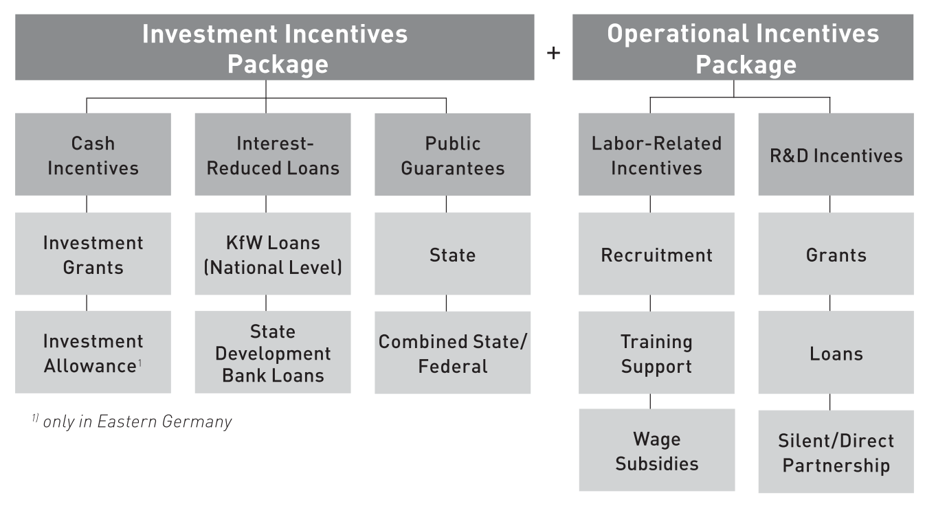Types of Incentives in Germany (Germany Trade & Invest: 2009 in: DIMAS, J: 2009)